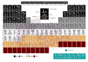 Periodic Table of Being Human & Becoming Human