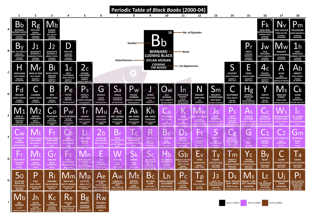 Periodic Table of Black Books