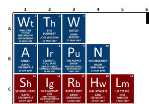 Periodic Table of Buffy the Vampire Slayer [Episodes]