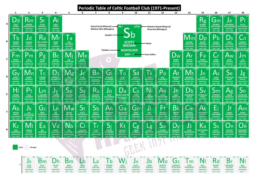 Periodic Table of Celtic Football Club (1971-Present)