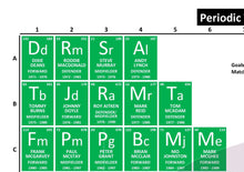 Load image into Gallery viewer, Periodic Table of Celtic Football Club (1971-Present)