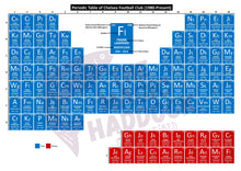Load image into Gallery viewer, Periodic Table of Chelsea Football Club (1980-Present)