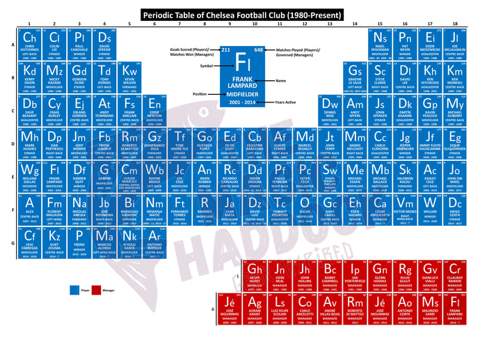 Periodic Table of Chelsea Football Club (1980-Present)