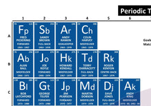 Load image into Gallery viewer, Periodic Table of Everton Football Club (1963-Present)