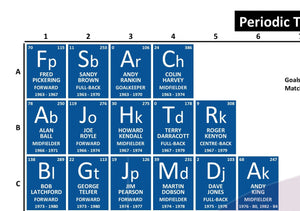 Periodic Table of Everton Football Club (1963-Present)