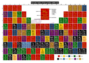 Periodic Table of Harry Potter