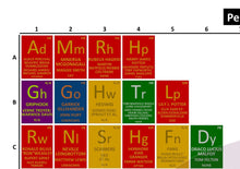 Load image into Gallery viewer, Periodic Table of Harry Potter