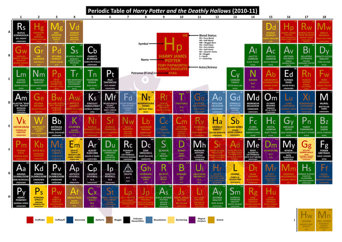 Periodic Table of Harry Potter and the Deathly Hallows