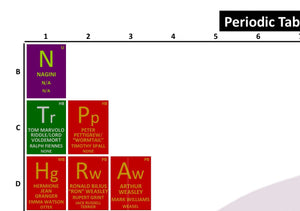 Periodic Table of Harry Potter and the Goblet of Fire