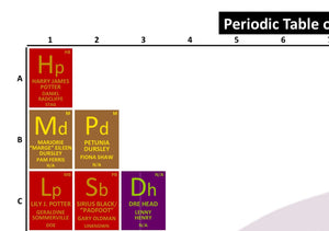 Periodic Table of Harry Potter and the Prisoner of Azkaban