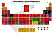 Load image into Gallery viewer, Periodic Table of Harry Potter and the Prisoner of Azkaban