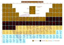 Load image into Gallery viewer, Periodic Table of Indiana Jones