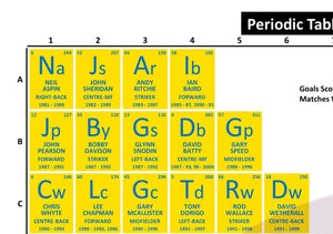 Periodic Table of Leeds United Football Club (1981-Present)