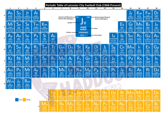 Periodic Table of Leicester City Football Club (1968-Present)