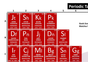 Periodic Table of Liverpool Football Club (1970-Present)