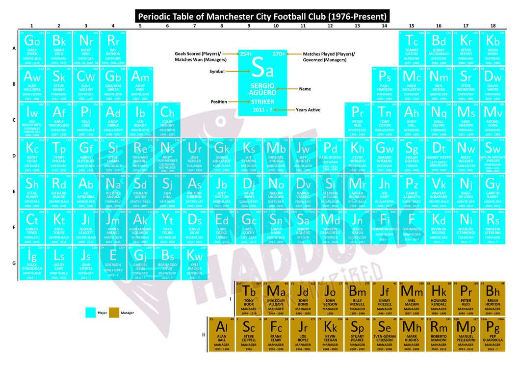 Periodic Table of Manchester City Football Club (1976-Present)