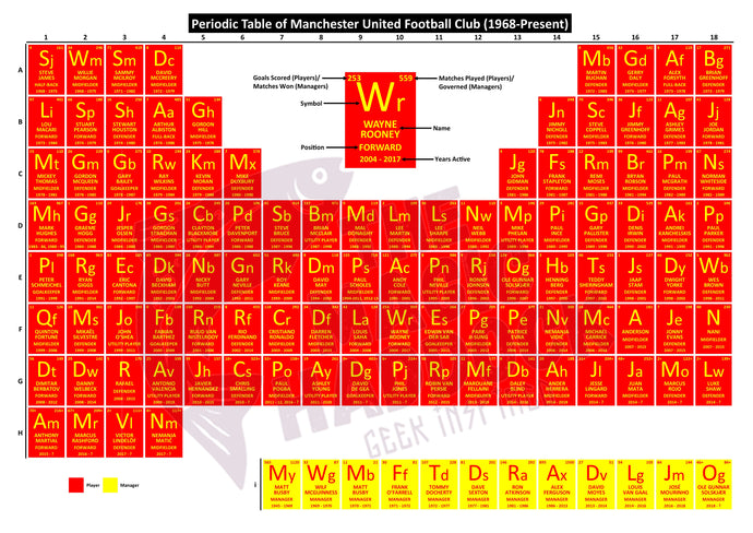 Periodic Table of Manchester United Football Club (1968-Present)
