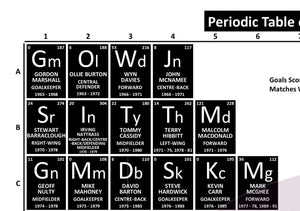 Periodic Table of Newcastle United Football Club (1963-Present)