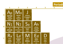 Load image into Gallery viewer, Periodic Table of Night at the Museum