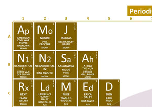 Periodic Table of Night at the Museum