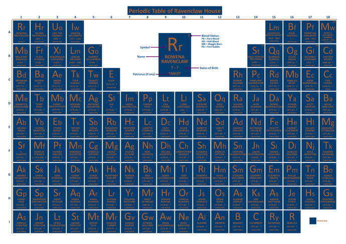Periodic Table of Ravenclaw House