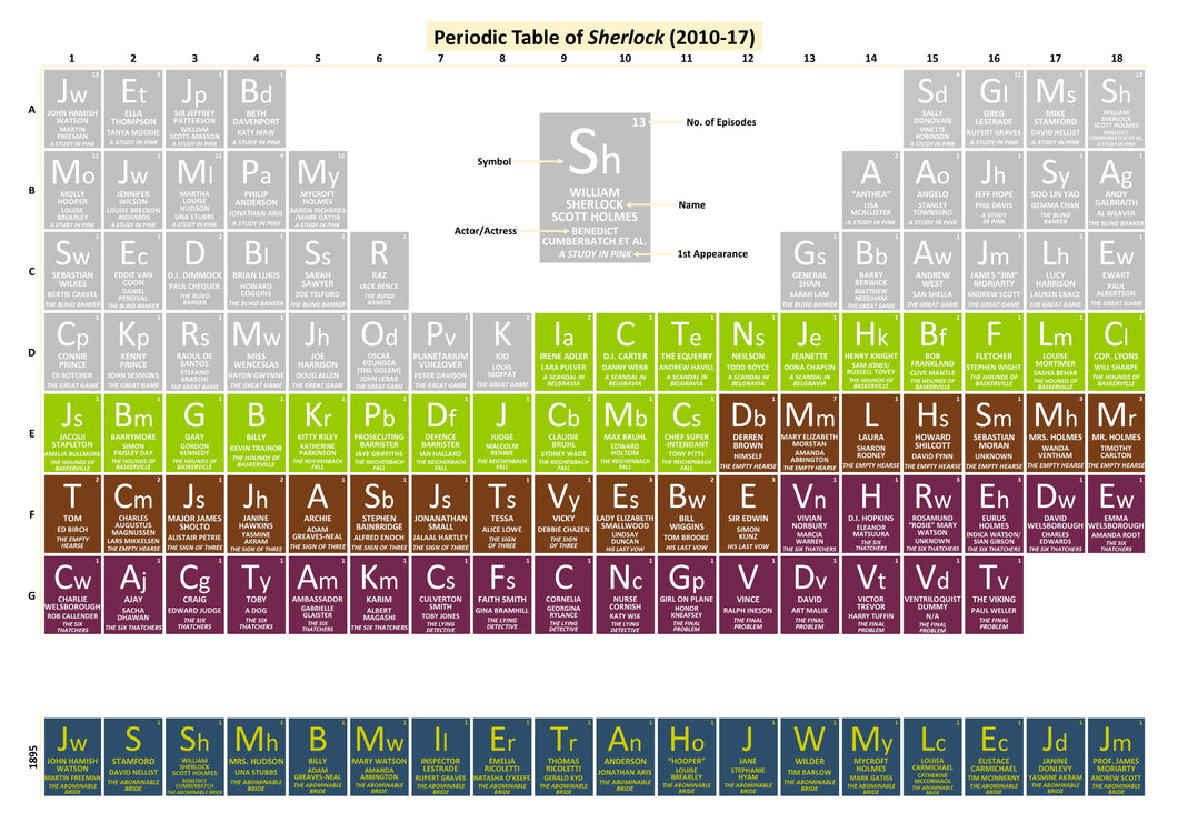 Periodic Table of Sherlock