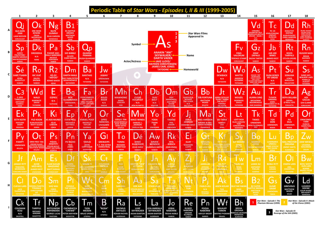 Periodic Table of Star Wars - Episodes I, II & III