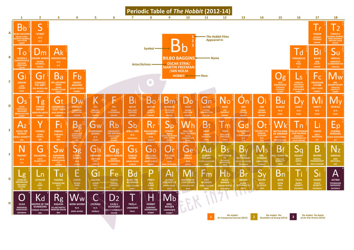 Periodic Table of The Hobbit