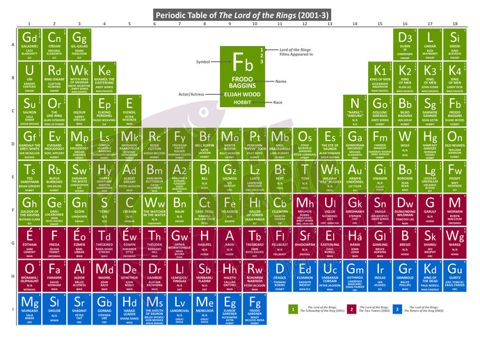 Periodic Table of The Lord of the Rings