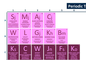 Periodic Table of The Sarah Jane Adventures