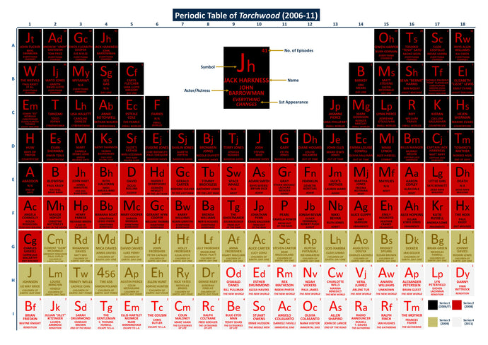 Periodic Table of Torchwood