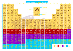 Periodic Table of Toy Story
