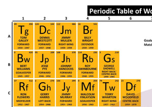 Periodic Table of Wolverhampton Wanderers Football Club (1934-Present)