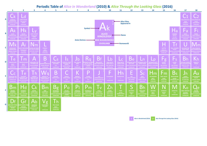 Periodic Table of Alice in Wonderland/Alice Through the Looking Glass
