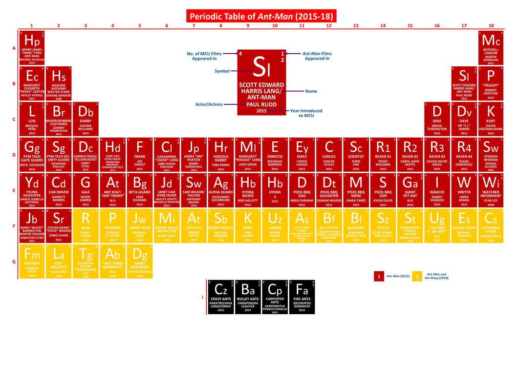 Periodic Table of Ant-Man