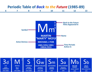 Periodic Table of Back to the Future
