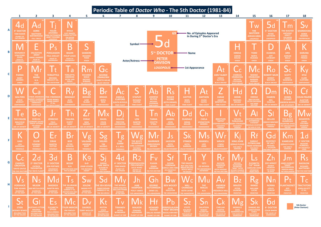 Periodic Table of Doctor Who - The 5th Doctor