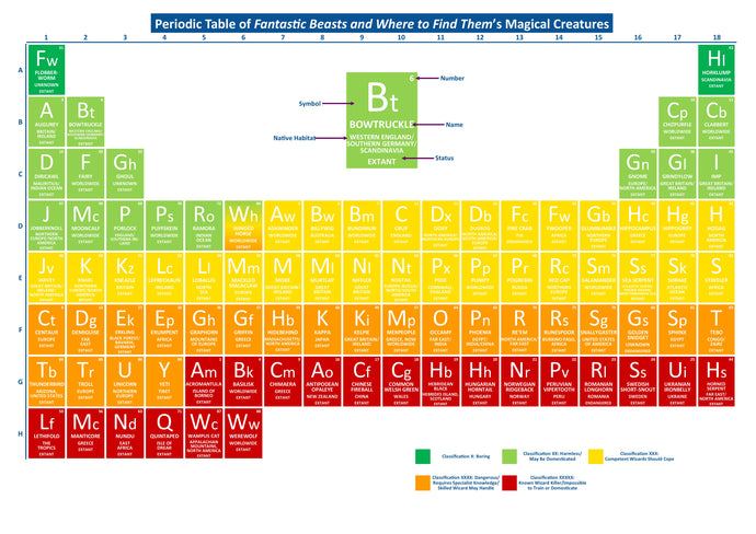 Periodic Table of Fantastic Beasts and Where to Find Them's Magical Creatures