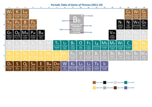 Periodic Table of Game of Thrones [Episodes]