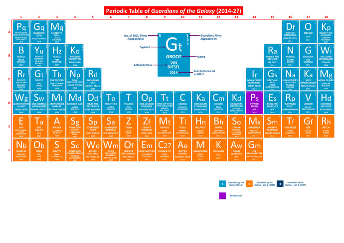 Periodic Table of Guardians of the Galaxy