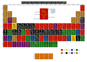 Periodic Table of Harry Potter and the Order of the Phoenix