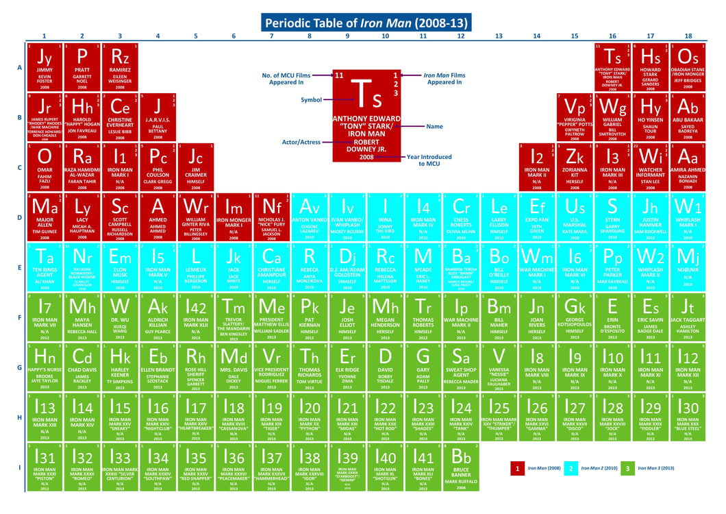 Periodic Table of Iron Man