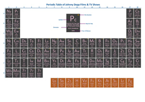 Periodic Table of Johnny Depp Films & TV Shows