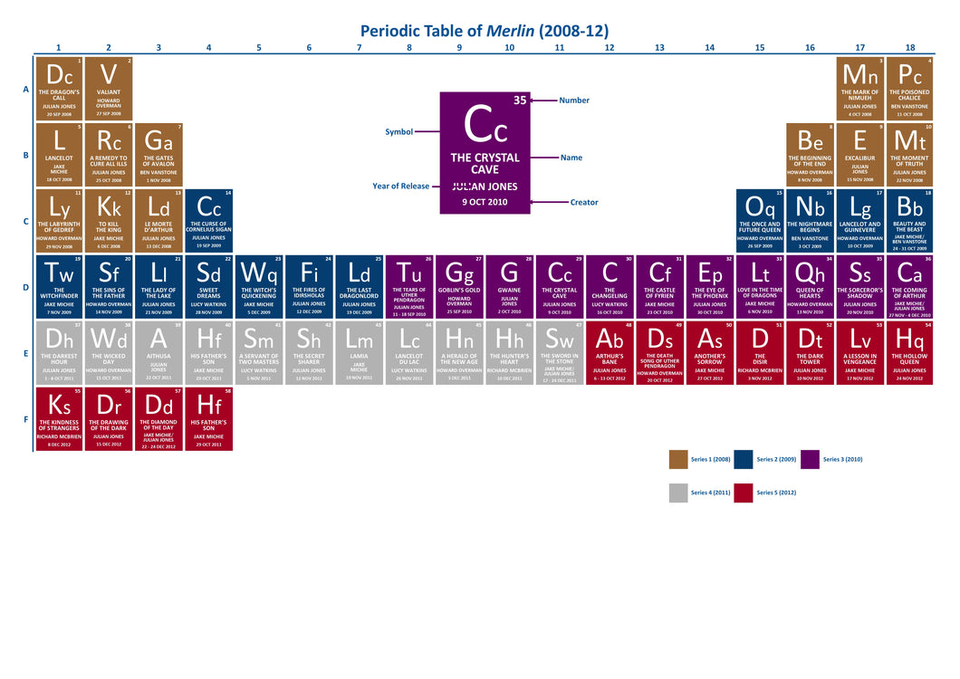 Periodic Table of Merlin [Stories]