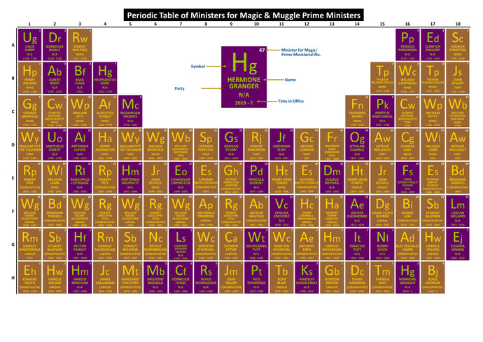 Periodic Table of Ministers for Magic & Muggle Prime Minsters