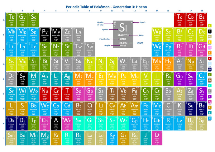 Periodic Table of Pokémon - Generation 3: Hoenn
