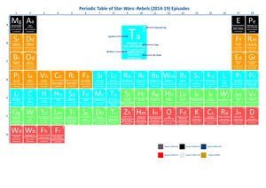 Periodic Table of Star Wars: Rebels [Episodes]
