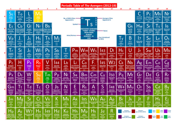 Periodic Table of The Avengers