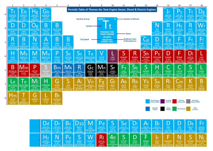 Periodic Table of Thomas the Tank Engine Steam, Diesel & Electric Engines
