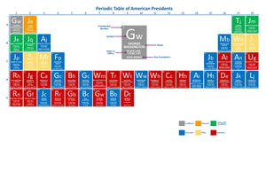 Periodic Table of American Presidents